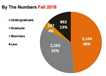 Fall 2018 Census Enrollment